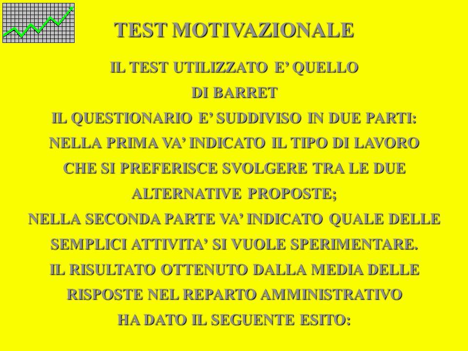 TEST MOTIVAZIONALE IL TEST UTILIZZATO E' QUELLO DI BARRET