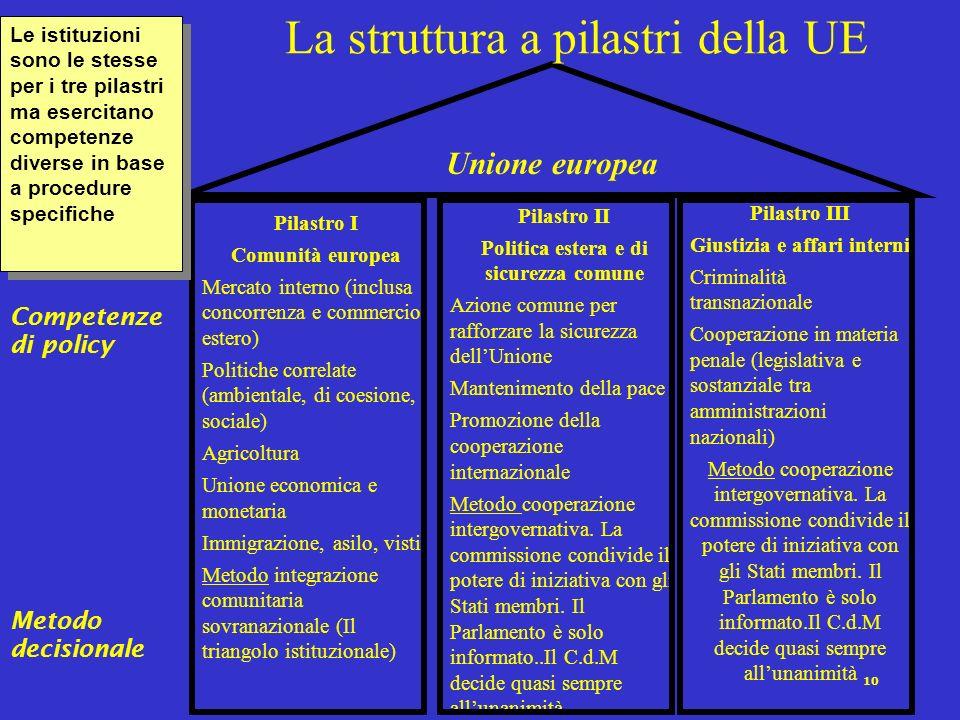 La struttura a pilastri della UE