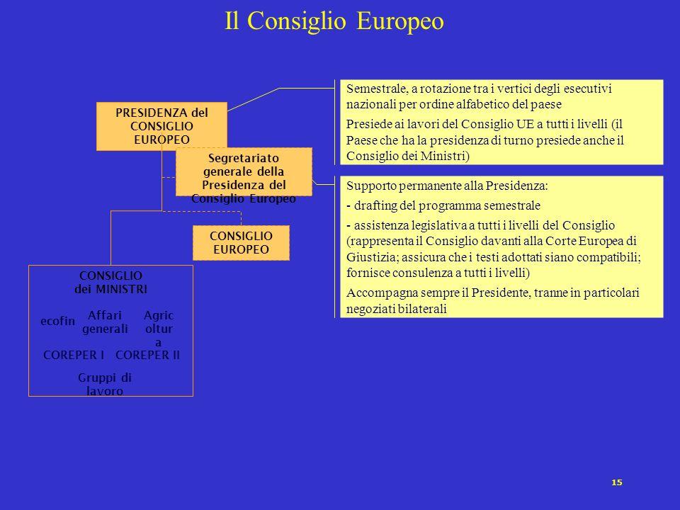 Il Consiglio Europeo Semestrale, a rotazione tra i vertici degli esecutivi nazionali per ordine alfabetico del paese.