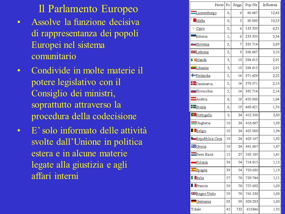 Il Parlamento Europeo Assolve la funzione decisiva di rappresentanza dei popoli Europei nel sistema comunitario.