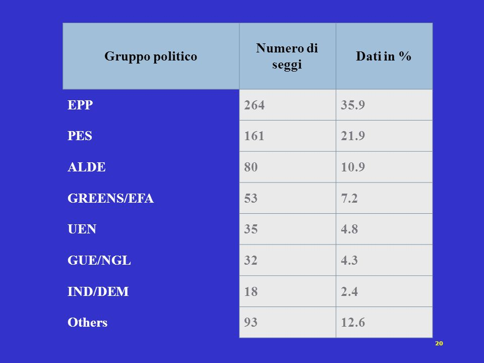 Gruppo politico Numero di seggi. Dati in % EPP. 264. 35.9. PES. 161. 21.9. ALDE. 80. 10.9.