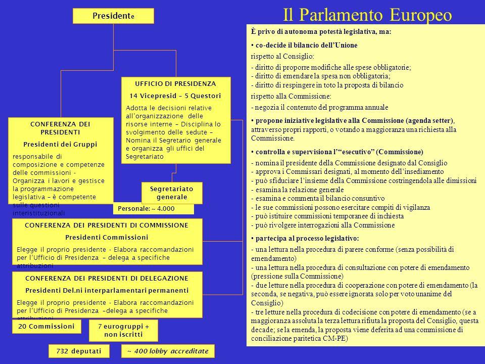 Il Parlamento Europeo Presidente