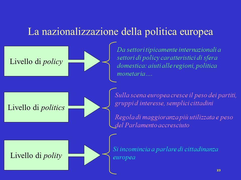 La nazionalizzazione della politica europea