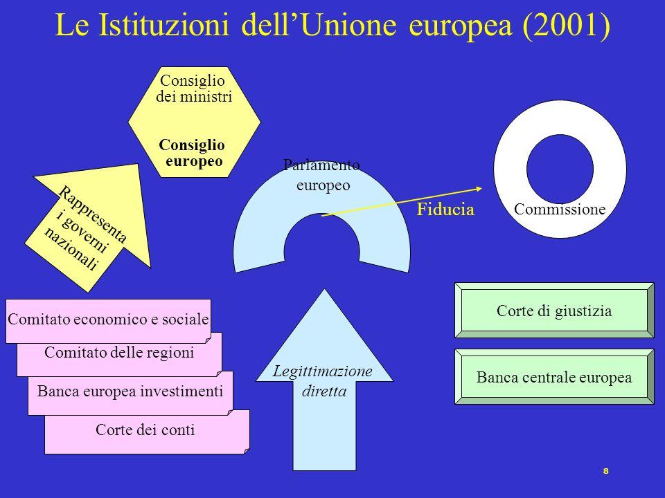Le Istituzioni dell'Unione europea (2001)
