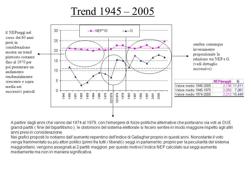 Trend 1945 – 2005