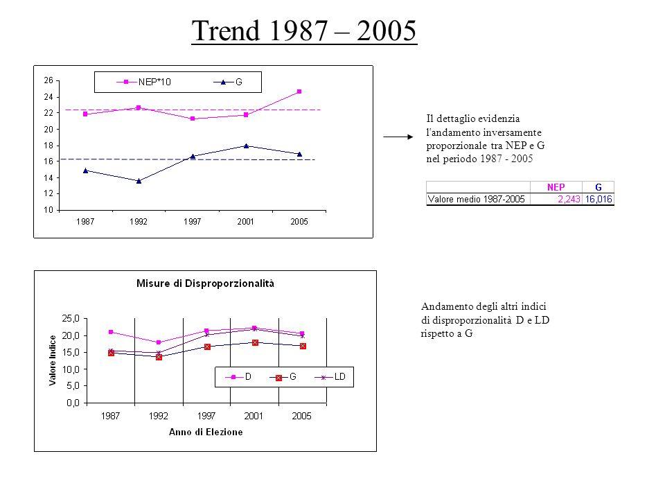 Trend 1987 – 2005 Il dettaglio evidenzia l andamento inversamente proporzionale tra NEP e G nel periodo 1987 - 2005.