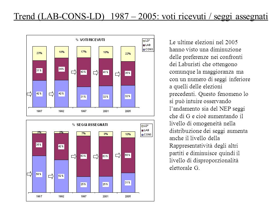 Trend (LAB-CONS-LD) 1987 – 2005: voti ricevuti / seggi assegnati