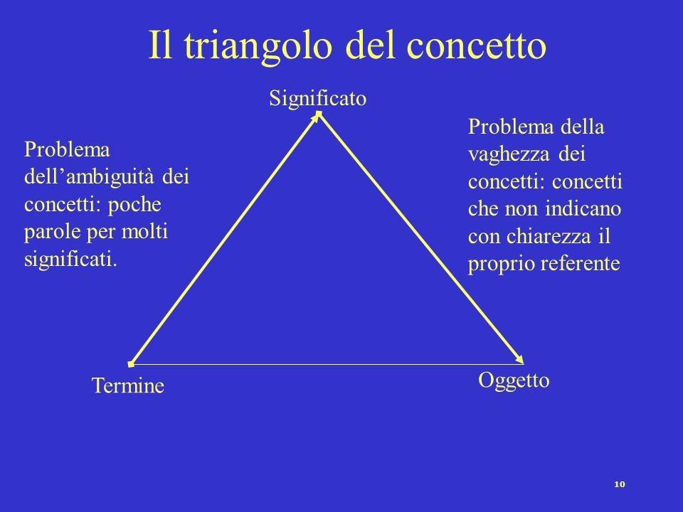 Il triangolo del concetto