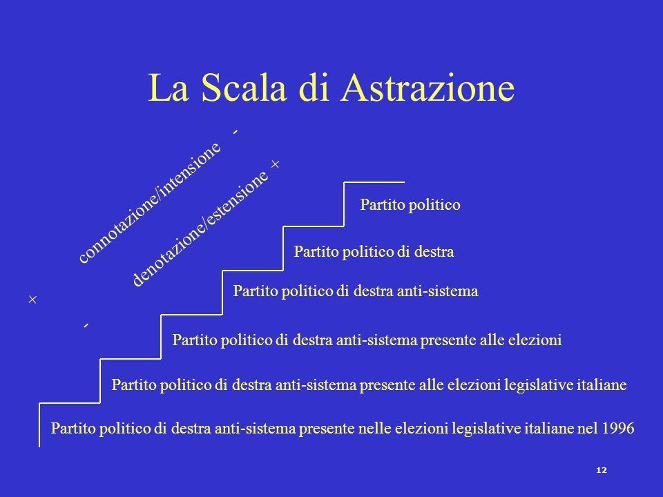 La Scala di Astrazione + connotazione/intensione -