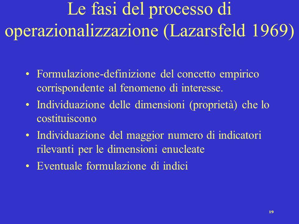 Le fasi del processo di operazionalizzazione (Lazarsfeld 1969)