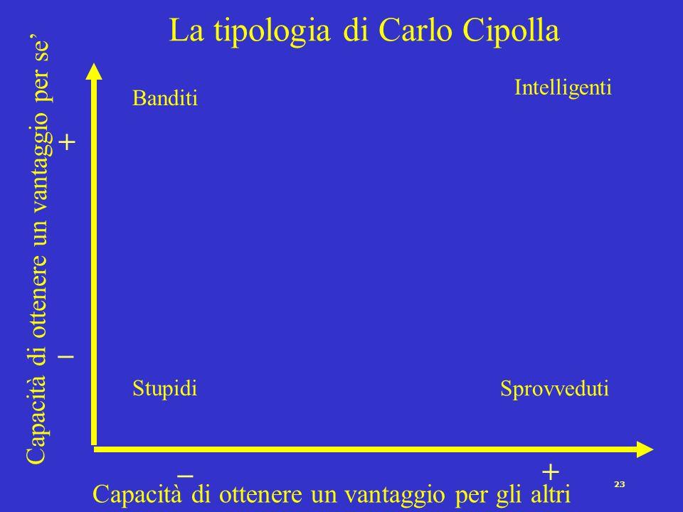La tipologia di Carlo Cipolla