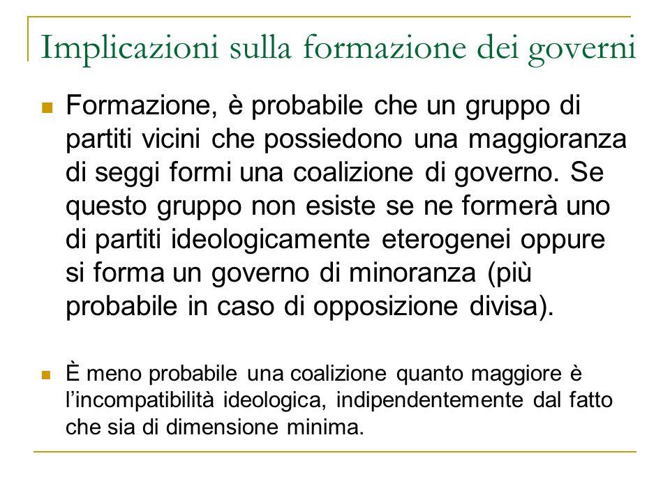 Implicazioni sulla formazione dei governi