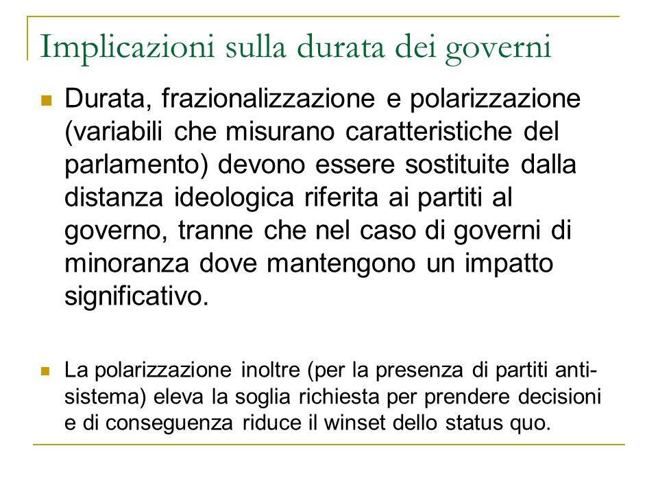 Implicazioni sulla durata dei governi