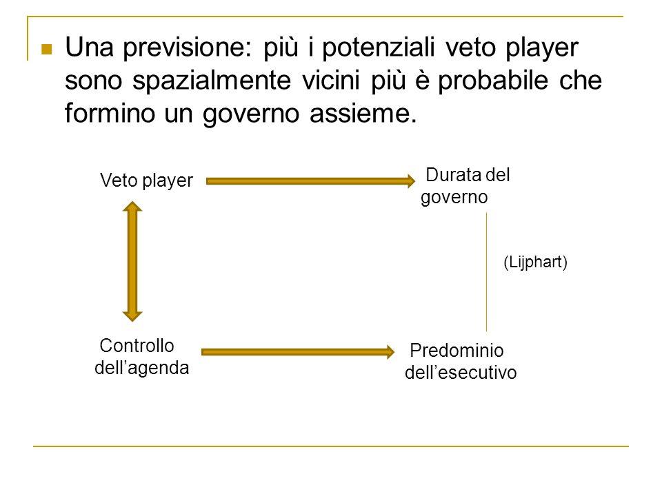 Una previsione: più i potenziali veto player sono spazialmente vicini più è probabile che formino un governo assieme.