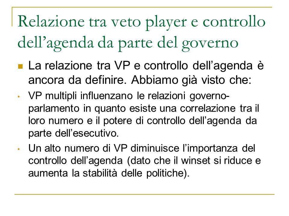 Relazione tra veto player e controllo dell'agenda da parte del governo