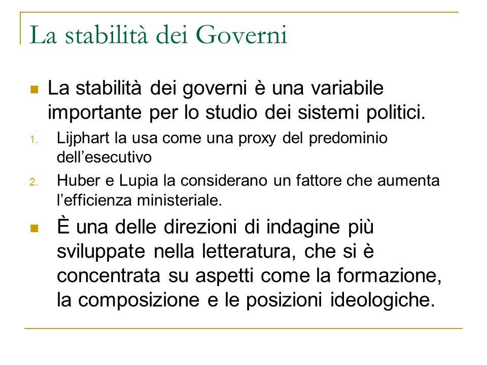 La stabilità dei Governi