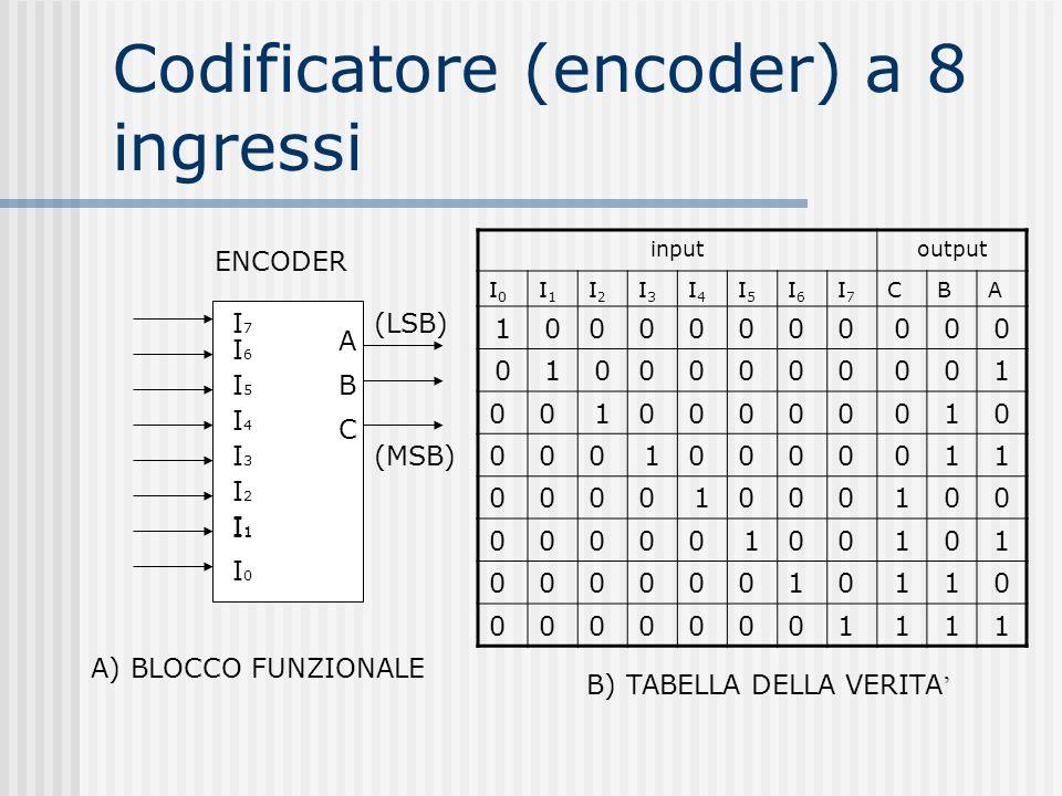 Codificatore (encoder) a 8 ingressi