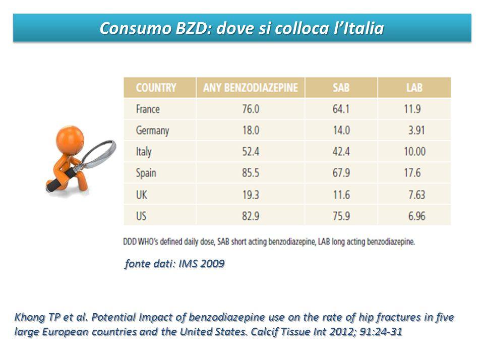 Consumo BZD: dove si colloca l'Italia