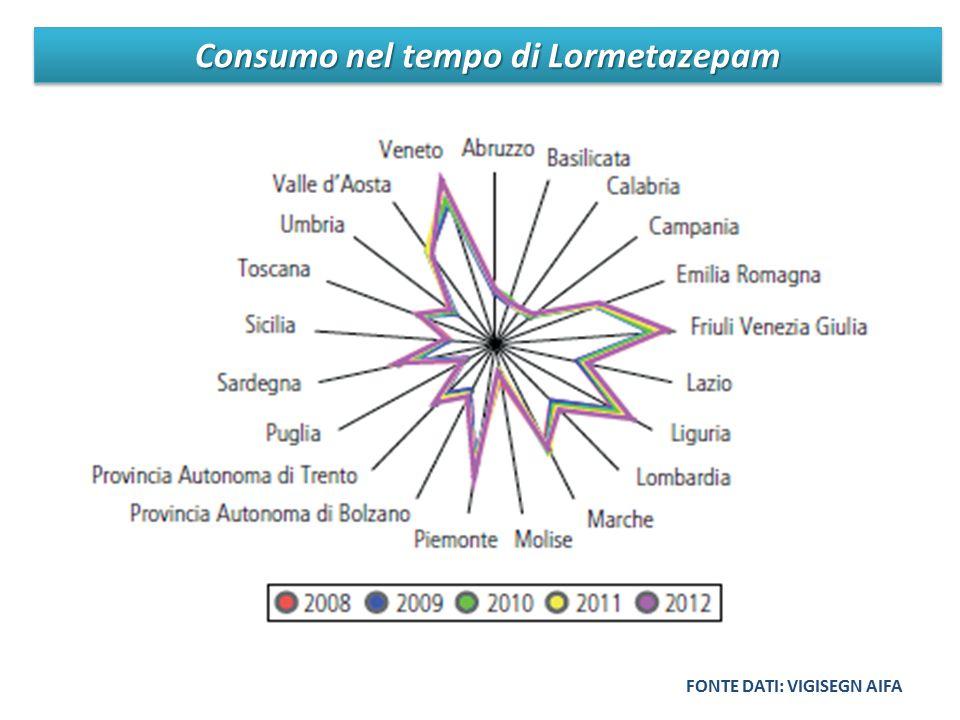Consumo nel tempo di Lormetazepam