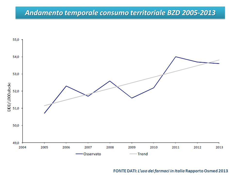Andamento temporale consumo territoriale BZD 2005-2013