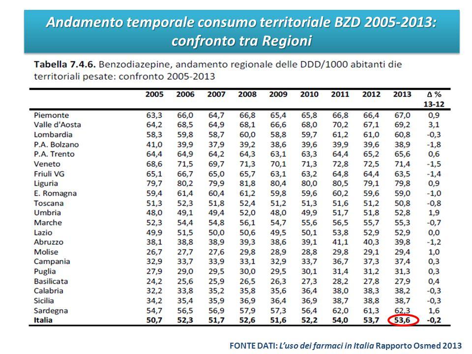 Andamento temporale consumo territoriale BZD 2005-2013: confronto tra Regioni