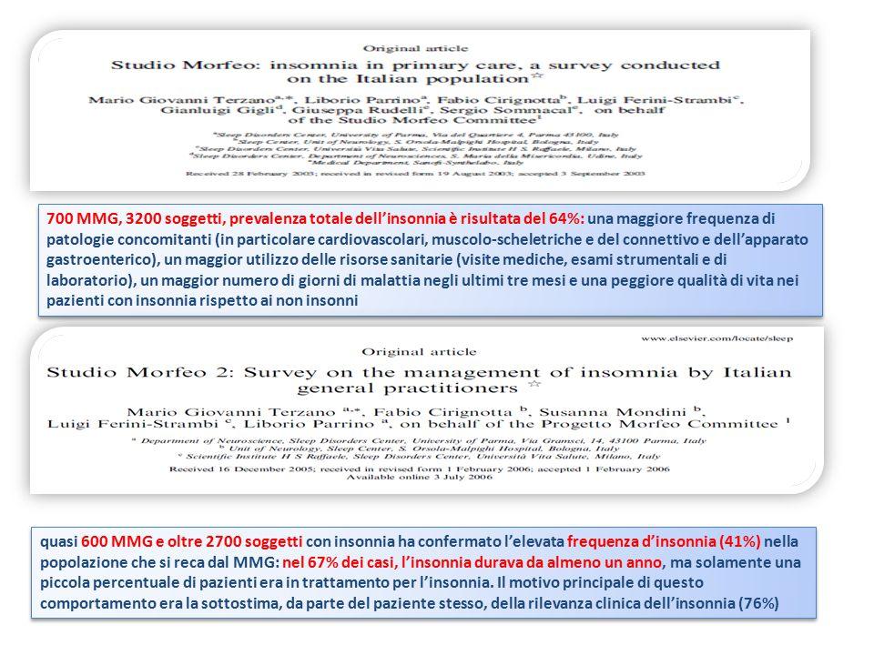 700 MMG, 3200 soggetti, prevalenza totale dell'insonnia è risultata del 64%: una maggiore frequenza di patologie concomitanti (in particolare cardiovascolari, muscolo-scheletriche e del connettivo e dell'apparato gastroenterico), un maggior utilizzo delle risorse sanitarie (visite mediche, esami strumentali e di laboratorio), un maggior numero di giorni di malattia negli ultimi tre mesi e una peggiore qualità di vita nei pazienti con insonnia rispetto ai non insonni