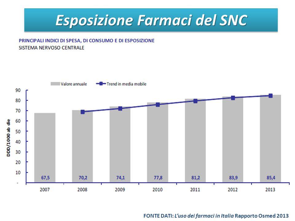 Esposizione Farmaci del SNC