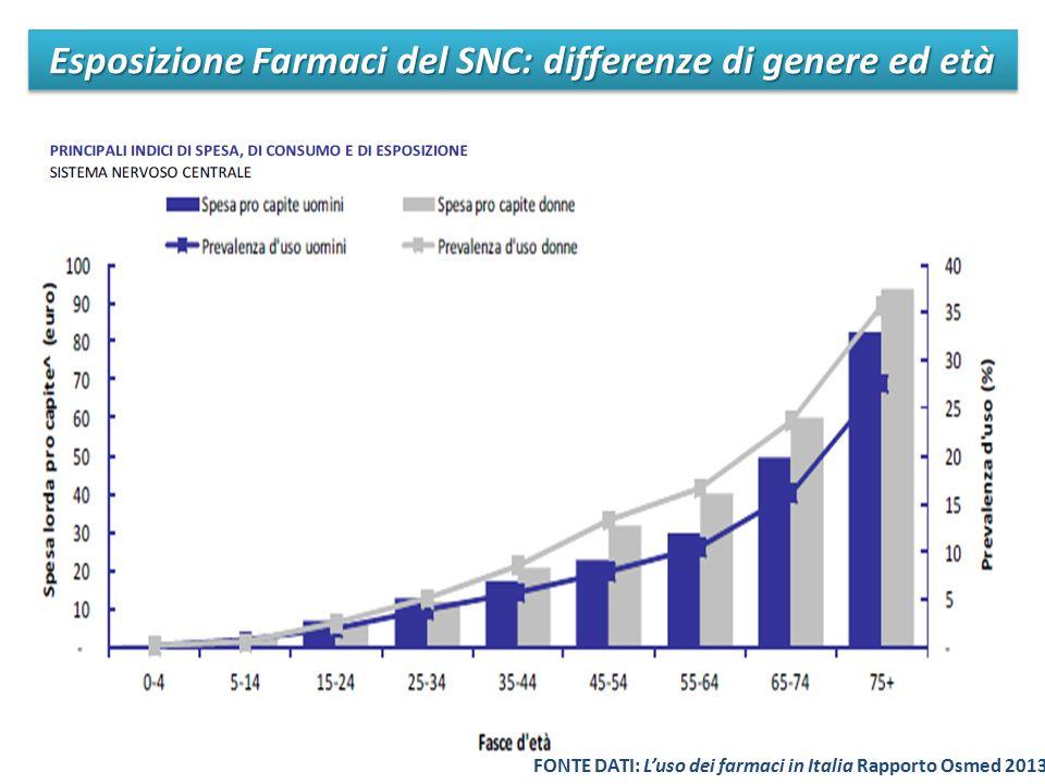 Esposizione Farmaci del SNC: differenze di genere ed età