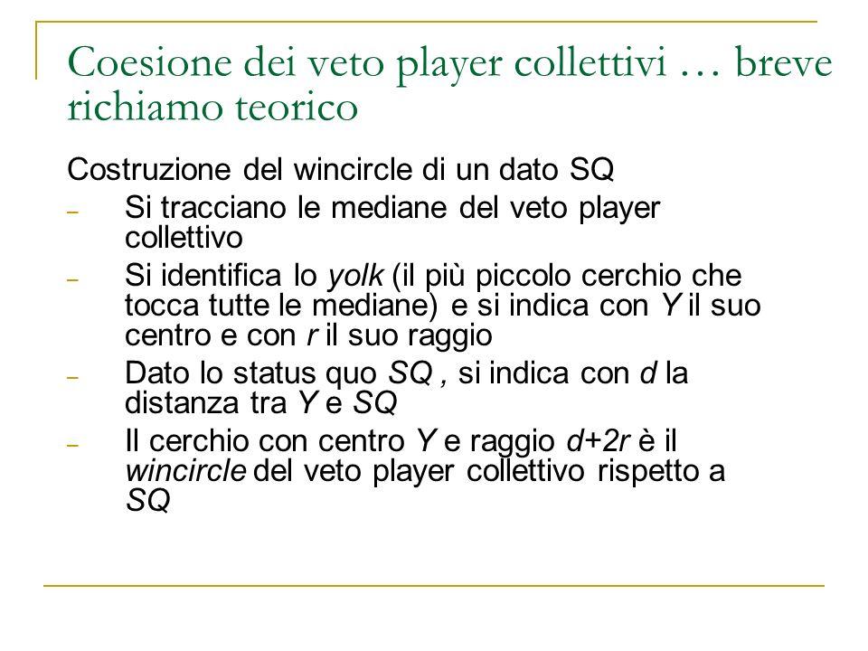 Coesione dei veto player collettivi … breve richiamo teorico