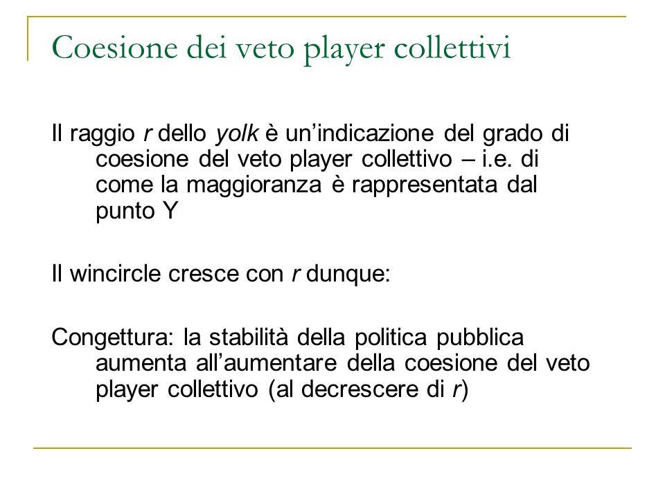 Coesione dei veto player collettivi