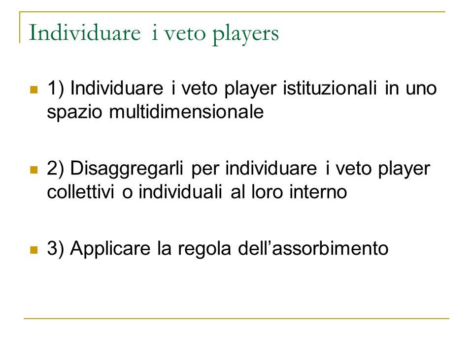 Individuare i veto players