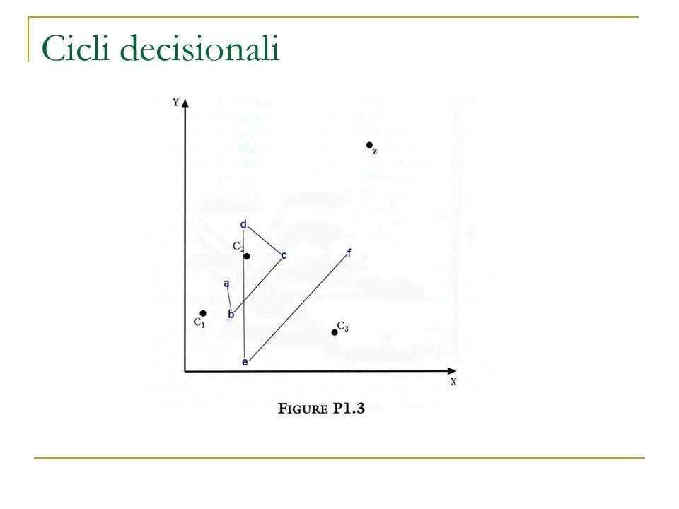 Cicli decisionali