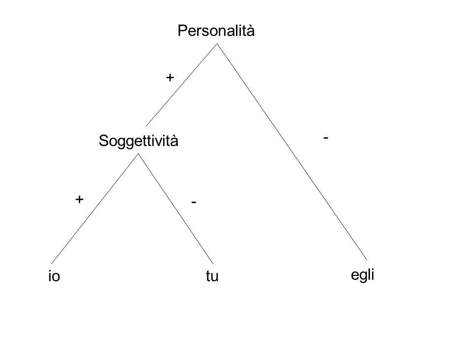 Personalità + - Soggettività + - io tu egli