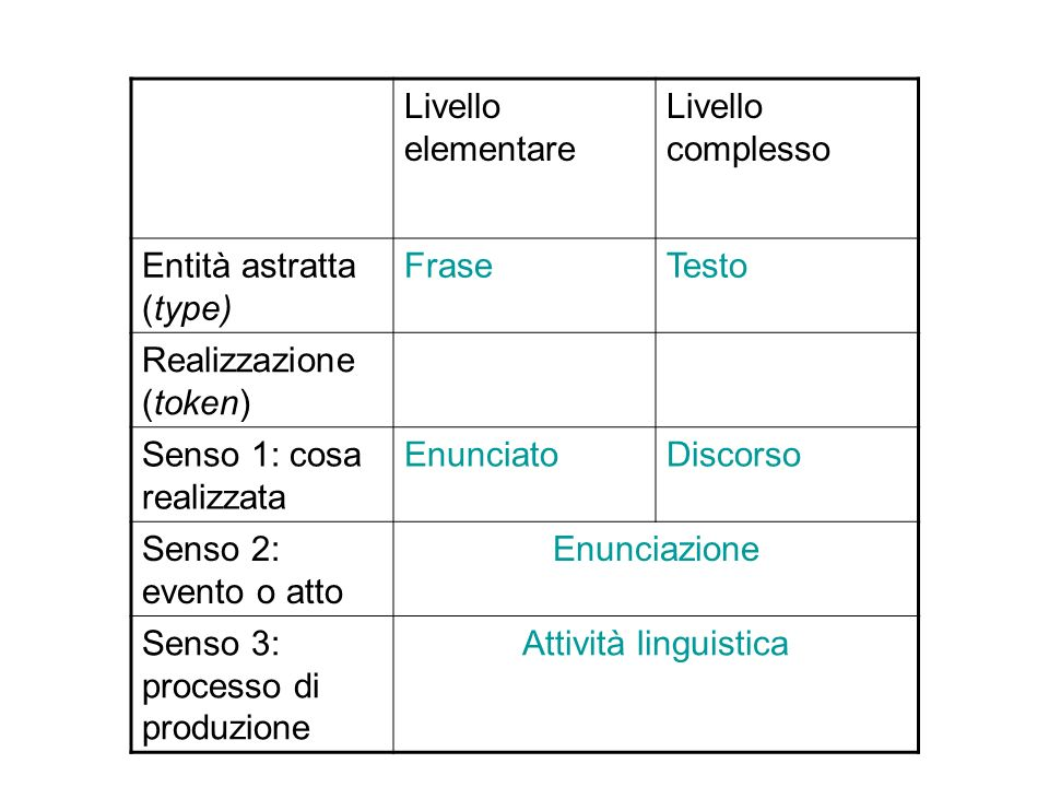 Livello elementare Livello complesso. Entità astratta (type) Frase. Testo. Realizzazione (token)
