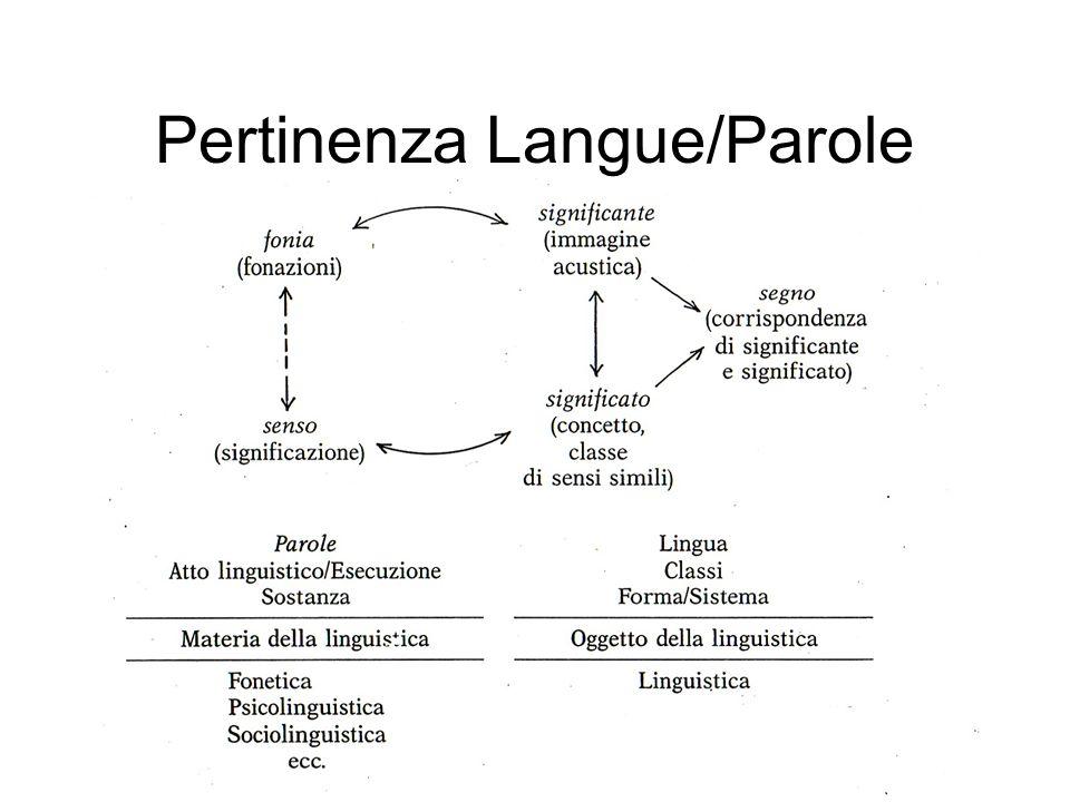 Pertinenza Langue/Parole