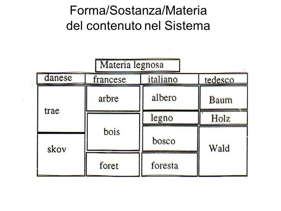Forma/Sostanza/Materia del contenuto nel Sistema