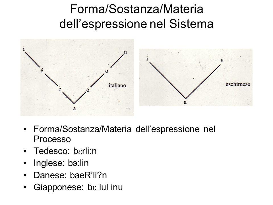 Forma/Sostanza/Materia dell'espressione nel Sistema