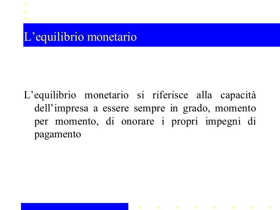 L'equilibrio monetario