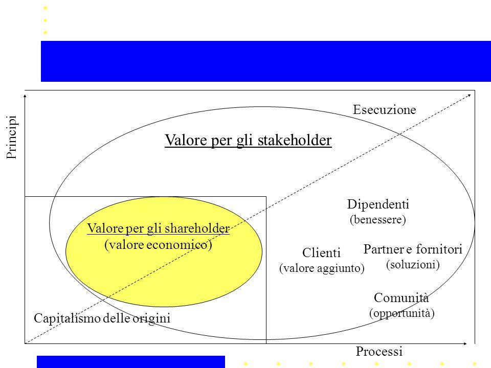 Valore per gli shareholder