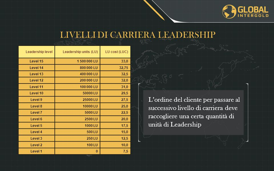 LIVELLI DI CARRIERA LEADERSHIP