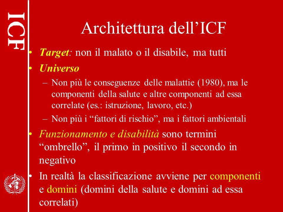 Architettura dell'ICF