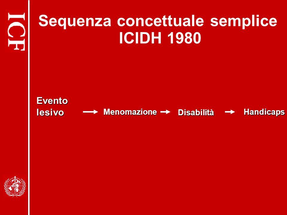 Sequenza concettuale semplice ICIDH 1980