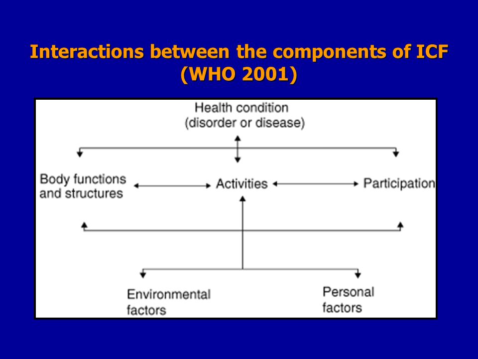 Interactions between the components of ICF (WHO 2001)