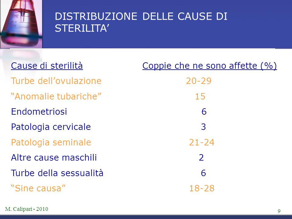 DISTRIBUZIONE DELLE CAUSE DI STERILITA'