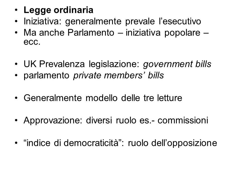 Legge ordinaria Iniziativa: generalmente prevale l'esecutivo. Ma anche Parlamento – iniziativa popolare – ecc.