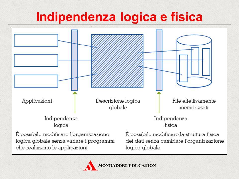Indipendenza logica e fisica