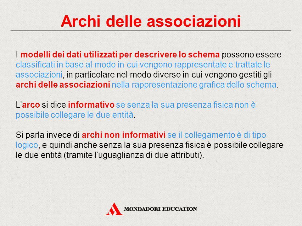 Archi delle associazioni