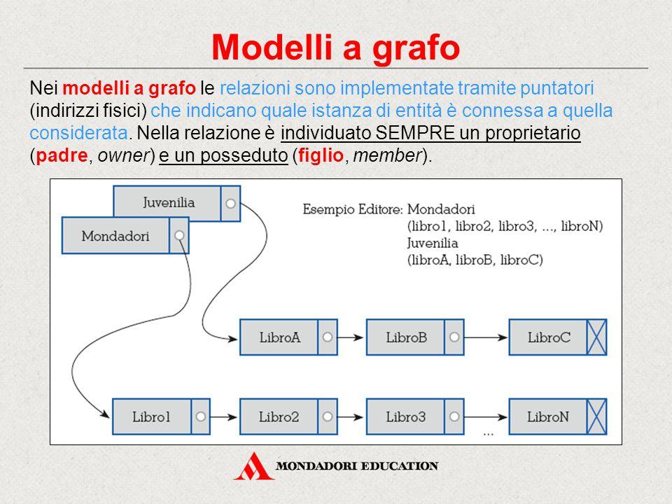 Modelli a grafo