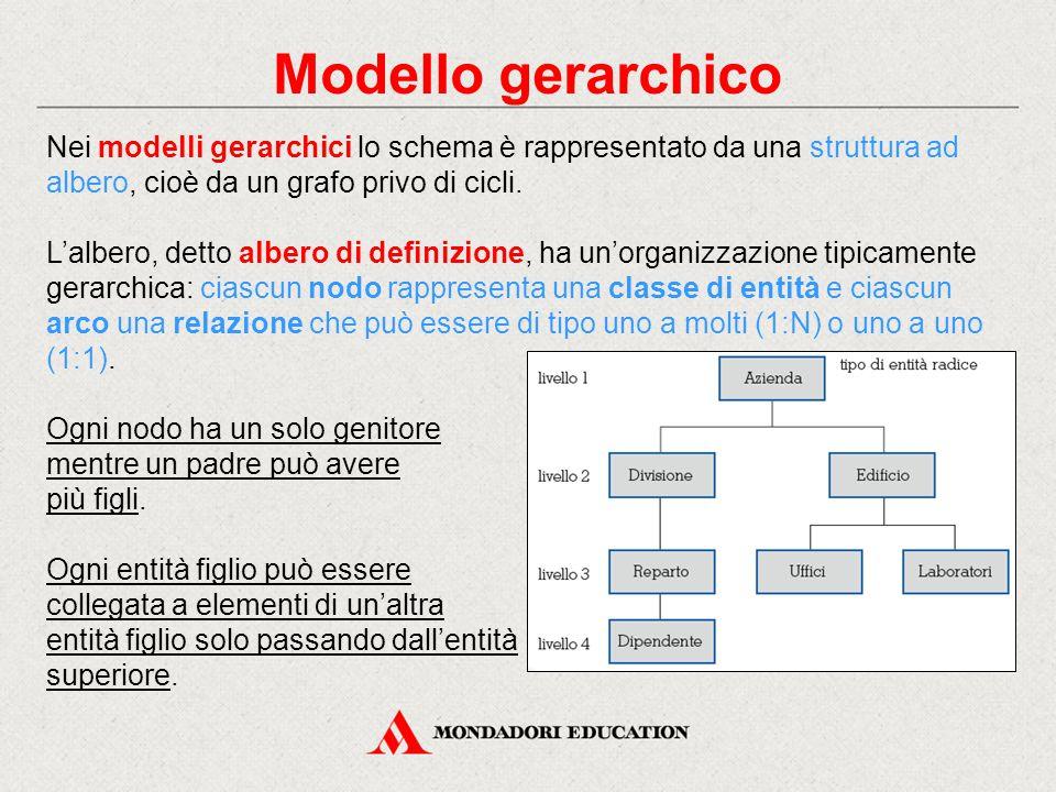 Modello gerarchico Nei modelli gerarchici lo schema è rappresentato da una struttura ad. albero, cioè da un grafo privo di cicli.