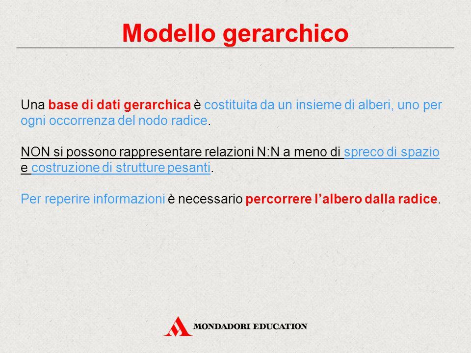 Modello gerarchico Una base di dati gerarchica è costituita da un insieme di alberi, uno per ogni occorrenza del nodo radice.